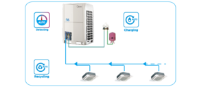 Automatic Refrigerant Detecting/Charging/Recycling Function