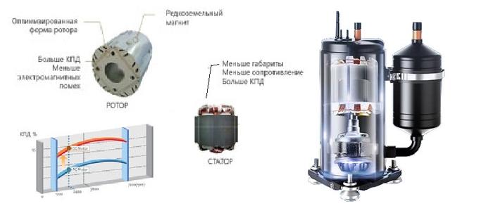 DC inverter Компрессор