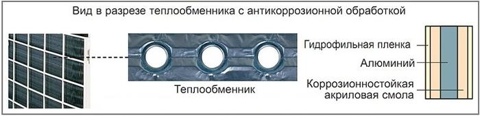 Aluminium heat exchanger with hydrophilic coating