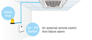 Reserved ON-OFF and Alarm Ports